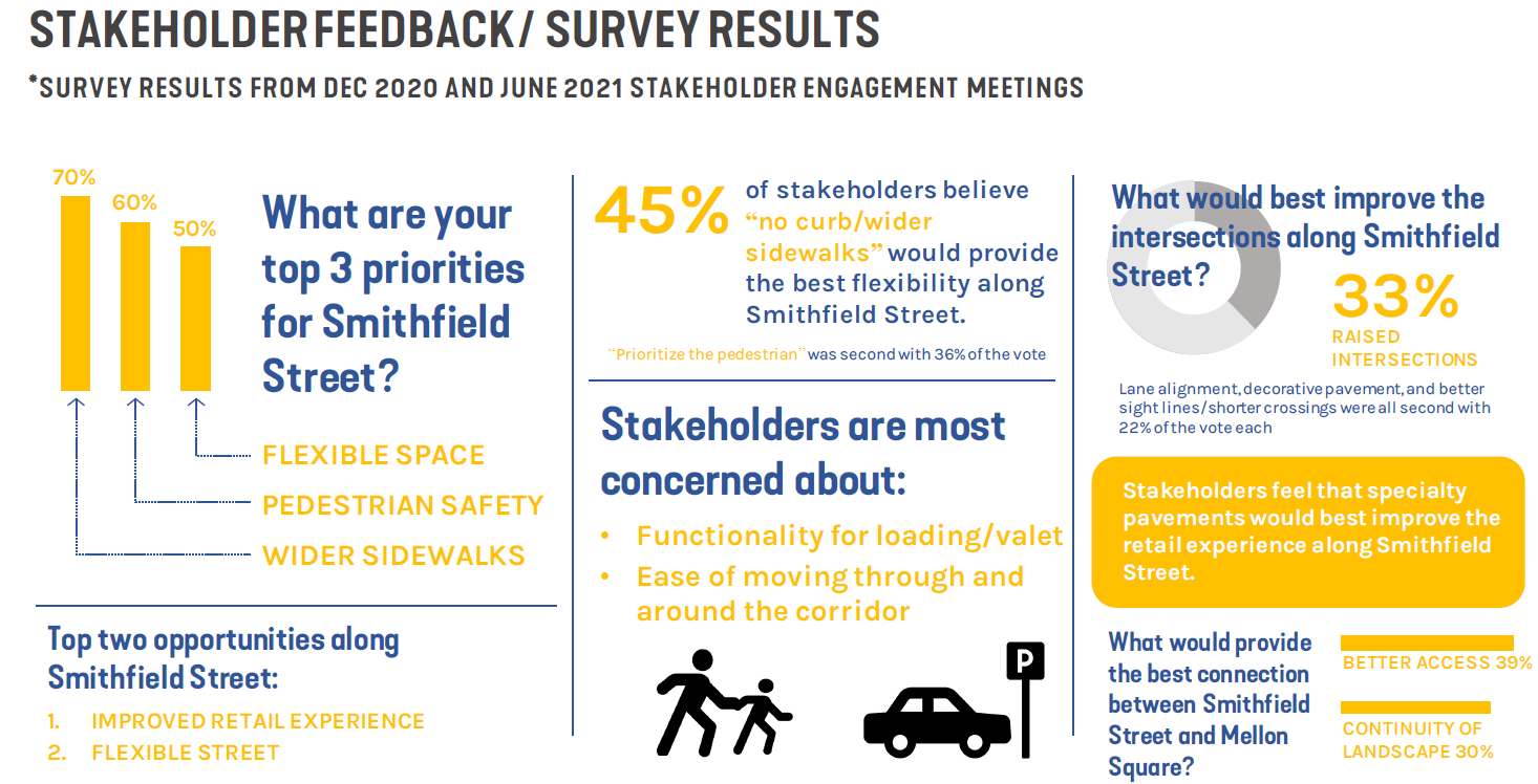 Image of a visualization displaying the stakeholder feedback and survey results received during the December 2020 and June 2021 stakeholder meetings convened by the Pittsburgh Downtown Partnership.
